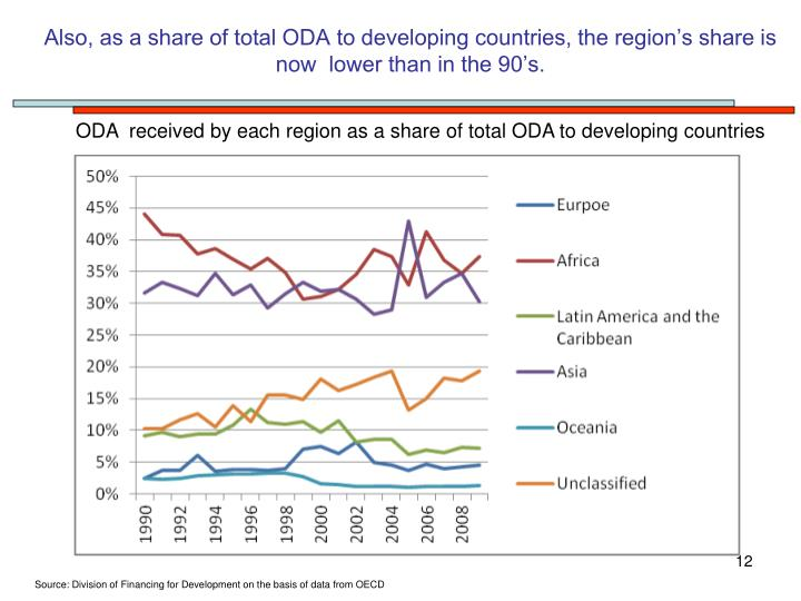 Also, as a share of total ODA to developing countries, the region's share is now  lower than in the 90's.