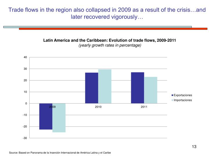 Trade flows in the region also collapsed in 2009 as a result of the crisis…and later recovered vigorously…