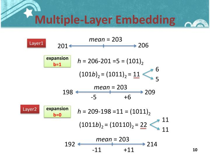 Multiple-Layer Embedding