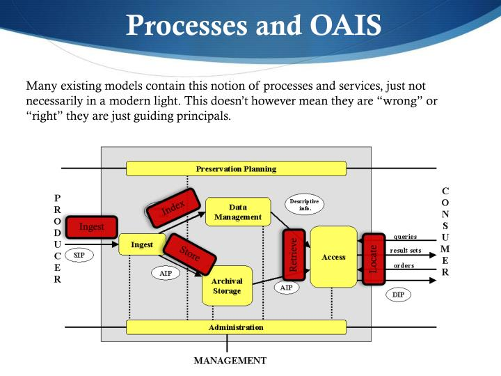 Processes and OAIS