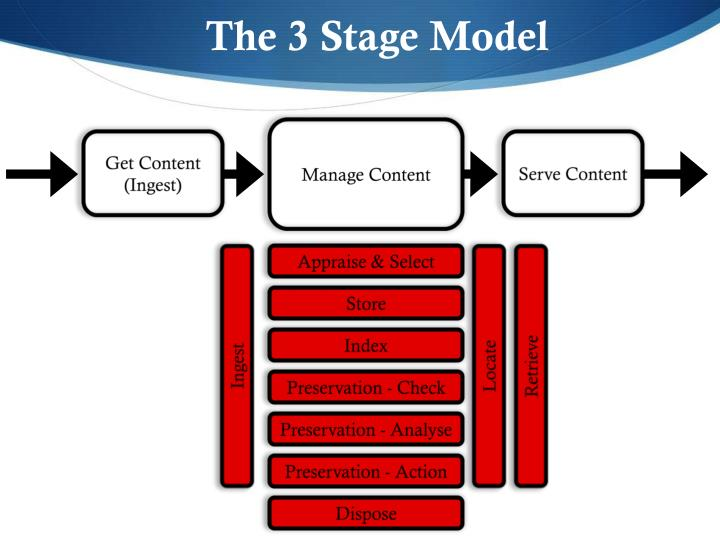 The 3 Stage Model