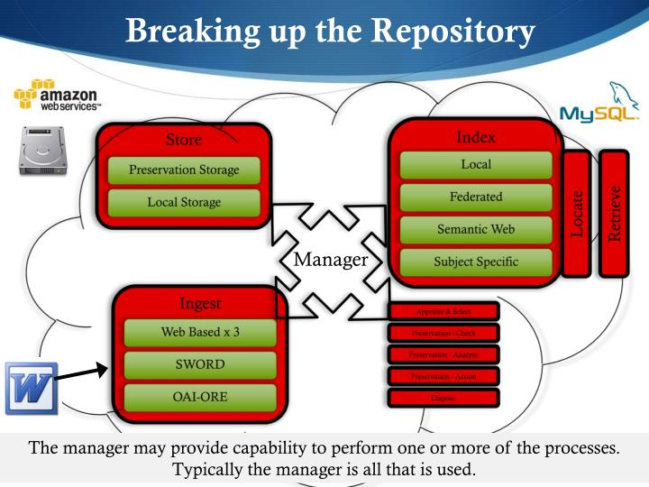 Breaking up the Repository
