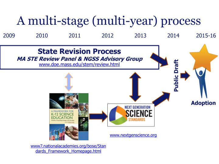 A multi-stage (multi-year) process