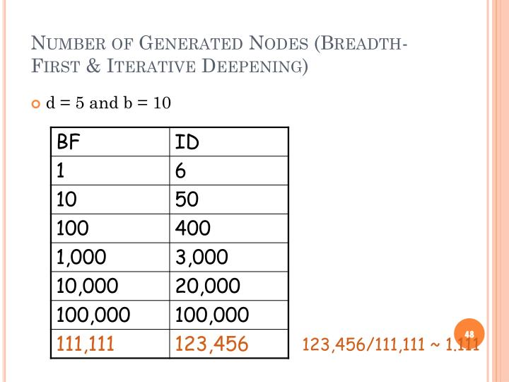 Number of Generated Nodes (Breadth-First & Iterative Deepening)