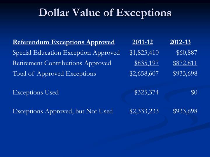 Dollar Value of Exceptions
