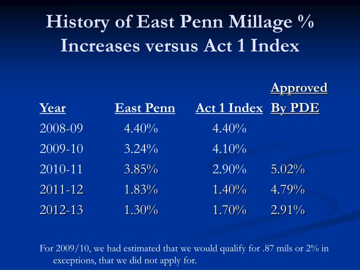 History of east penn millage increases versus act 1 index