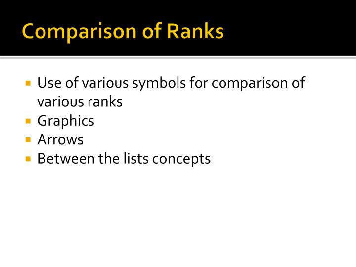 Comparison of Ranks