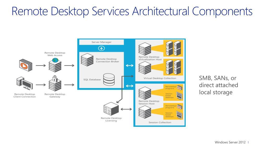 PPT - Module 3: Deploying Virtual Desktops with Windows Server 2012