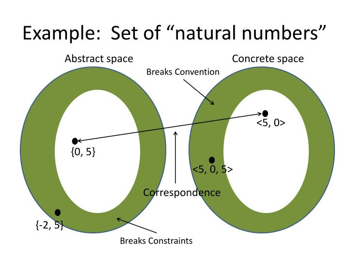 "Example:  Set of ""natural numbers"""