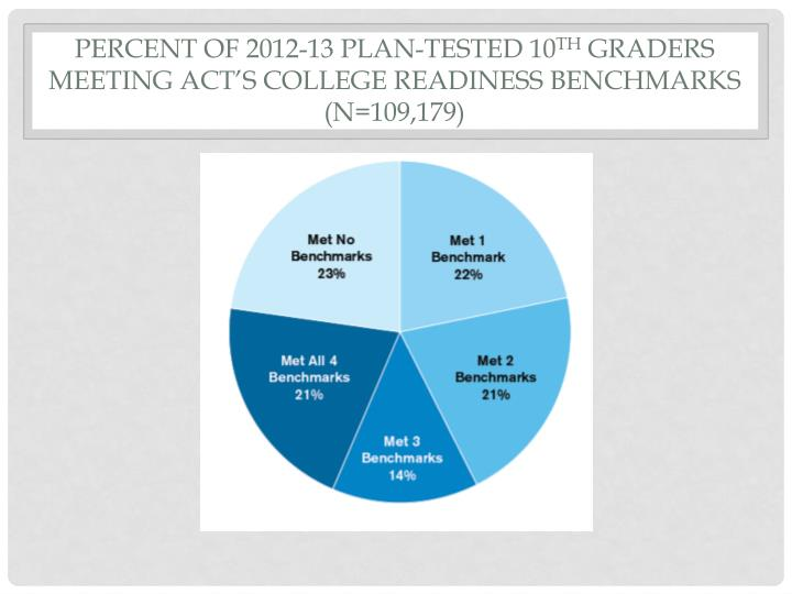 Percent of 2012-13 PLAN-tested 10
