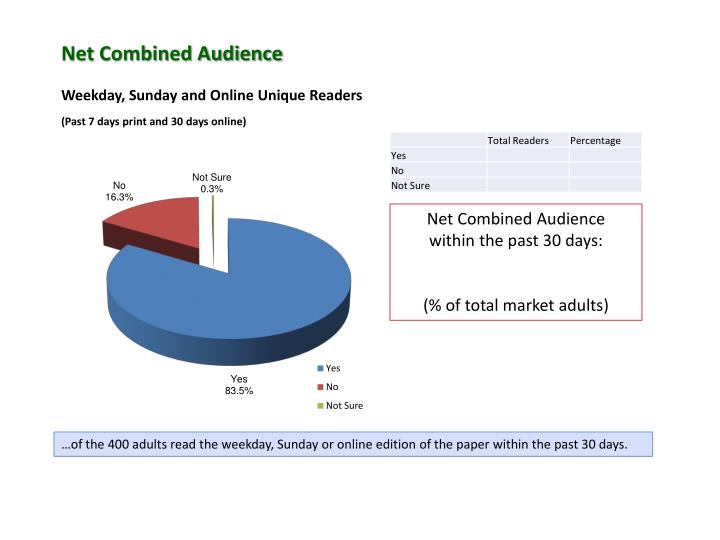 Net Combined Audience