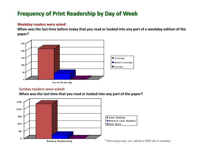 Frequency of Print Readership by Day of Week