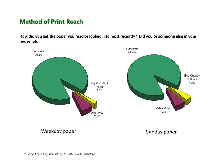 Method of Print Reach