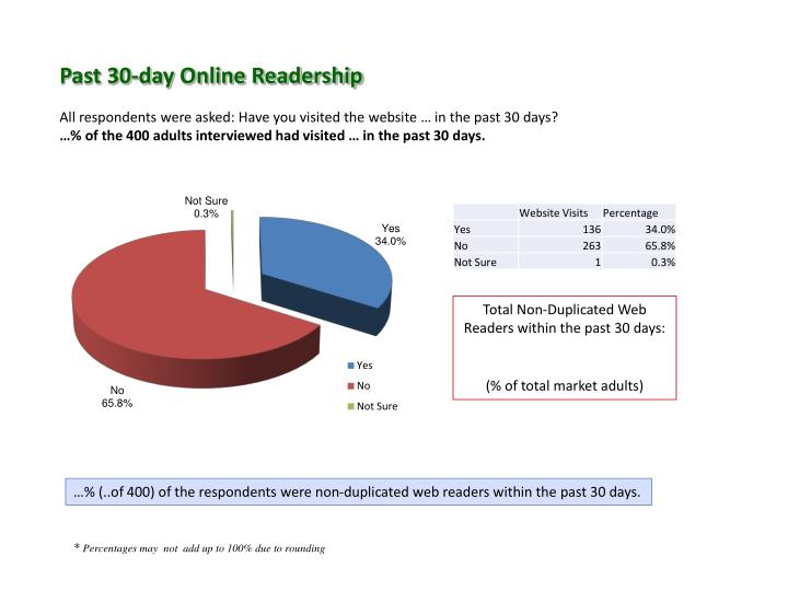 Past 30-day Online Readership