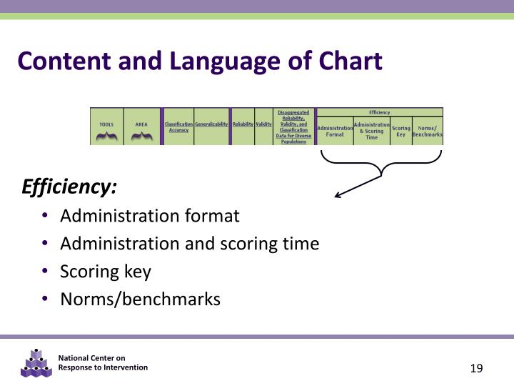 Content and Language of Chart