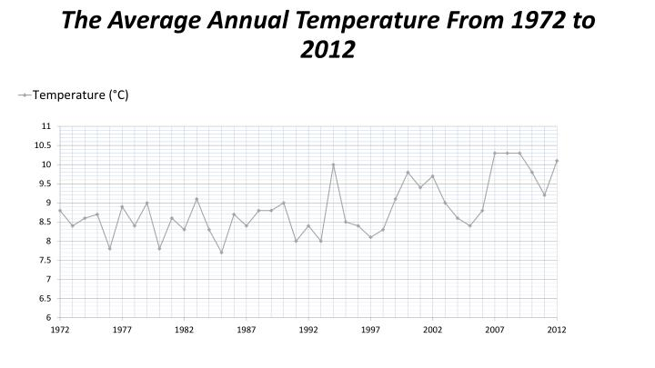 The Average Annual Temperature From 1972 to 2012