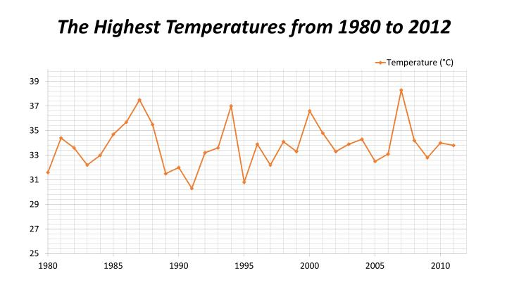 The Highest Temperatures from 1980 to 2012