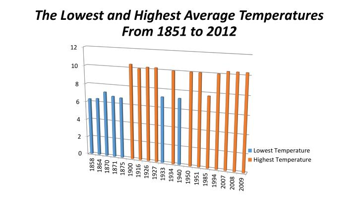 The Lowest and Highest Average Temperatures From 1851 to 2012