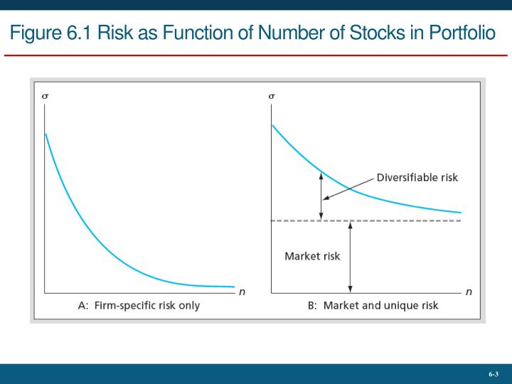 Figure 6 1 risk as function of number of stocks in portfolio