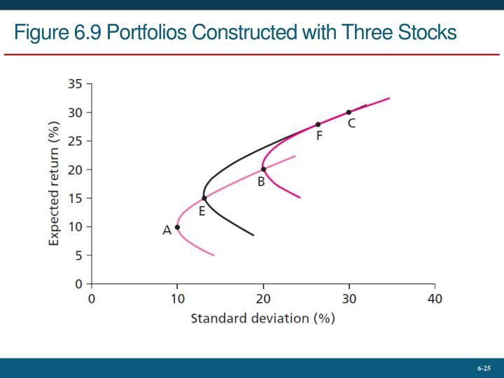Figure 6.9 Portfolios Constructed with Three Stocks