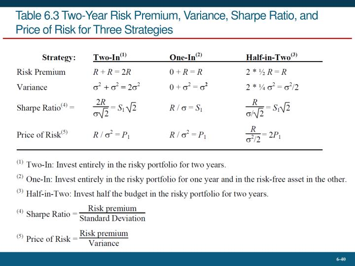 Table 6.3 Two-Year Risk Premium, Variance, Sharpe Ratio, and Price of Risk for Three Strategies