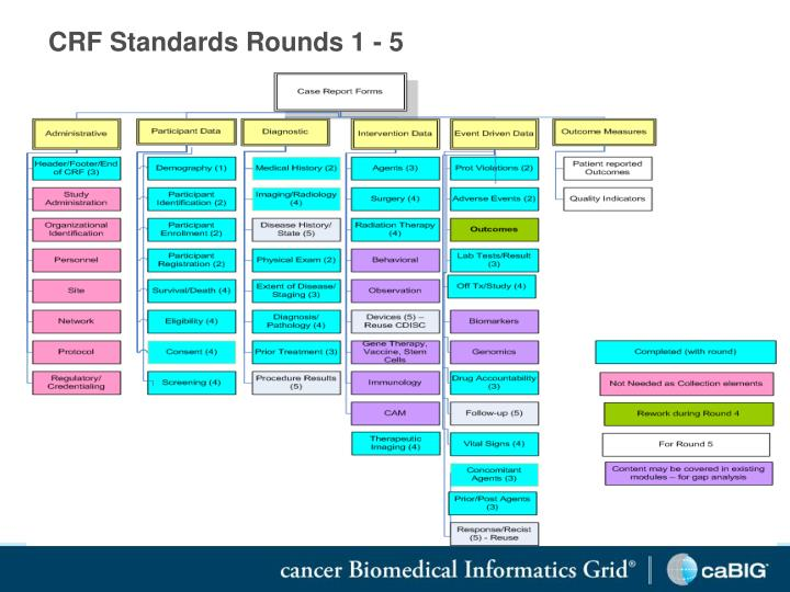 CRF Standards Rounds 1 - 5
