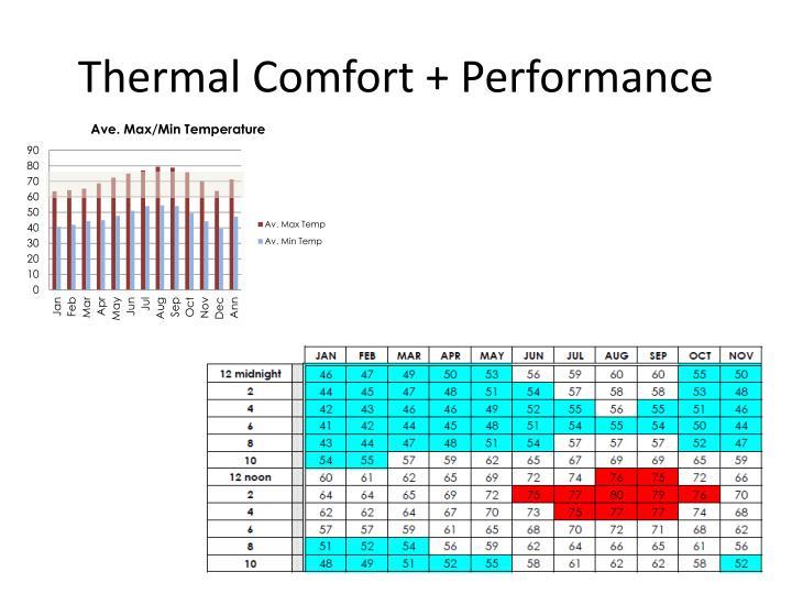 Thermal Comfort + Performance