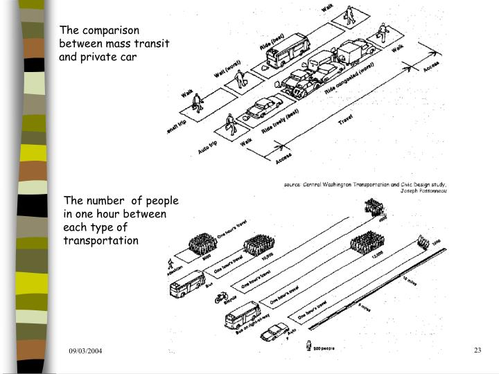 The comparison between mass transit and private car