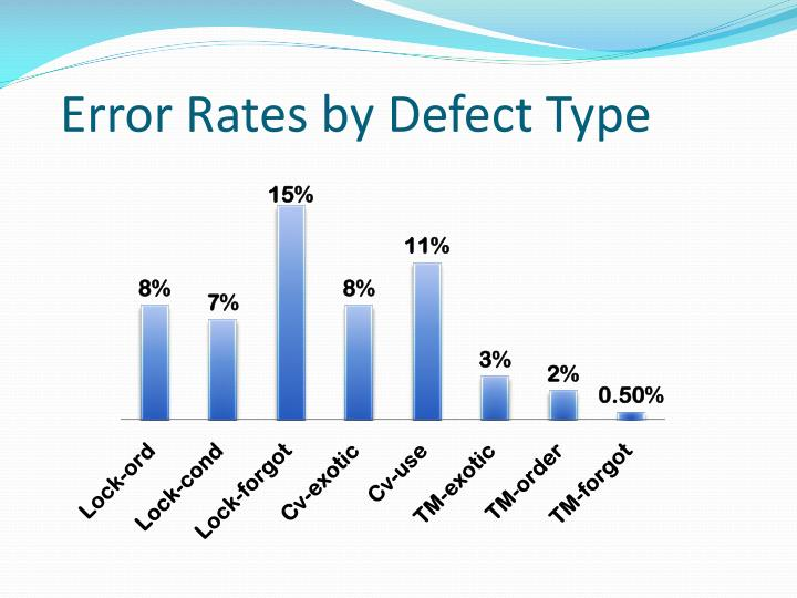 Error Rates by Defect Type