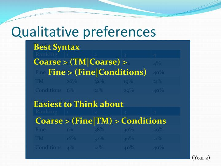Qualitative preferences