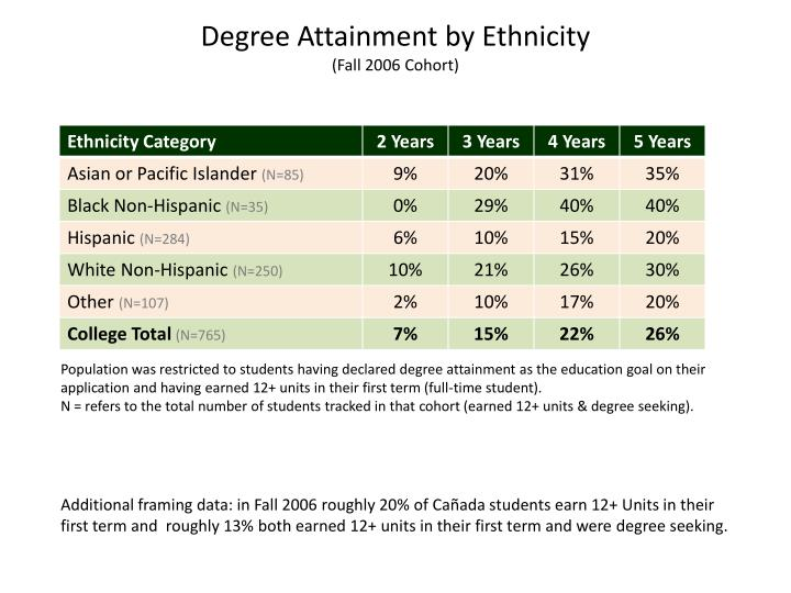 Degree Attainment by Ethnicity
