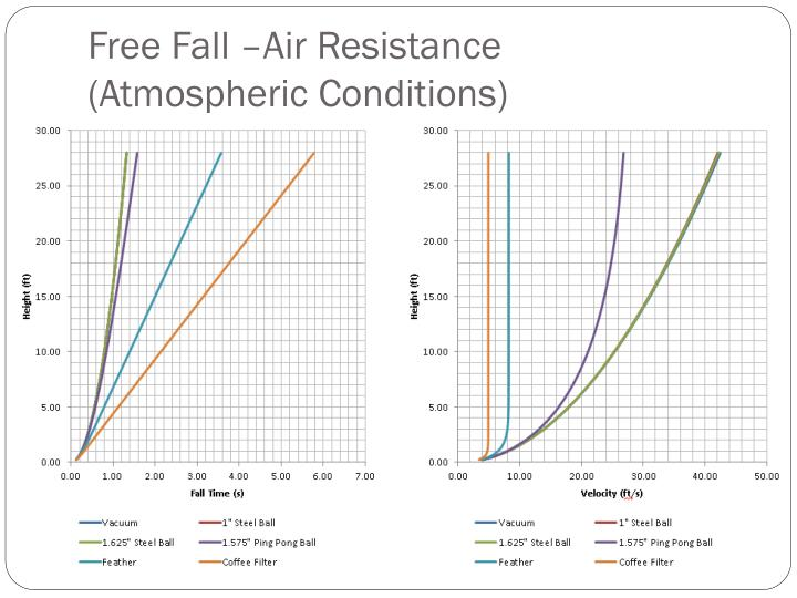 how to calculate air resistance in free fall
