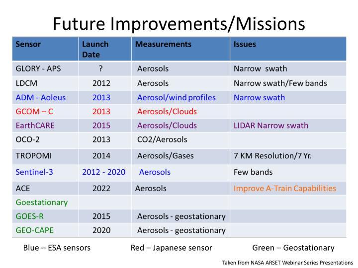 Future Improvements/Missions