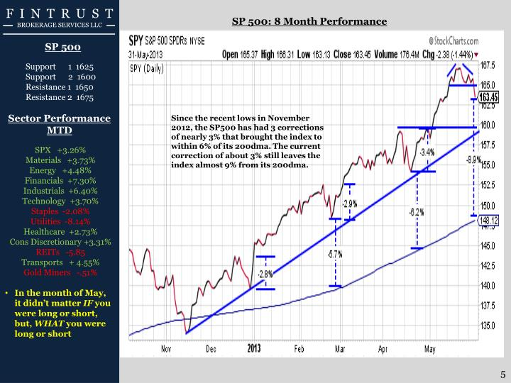 SP 500: 8 Month Performance