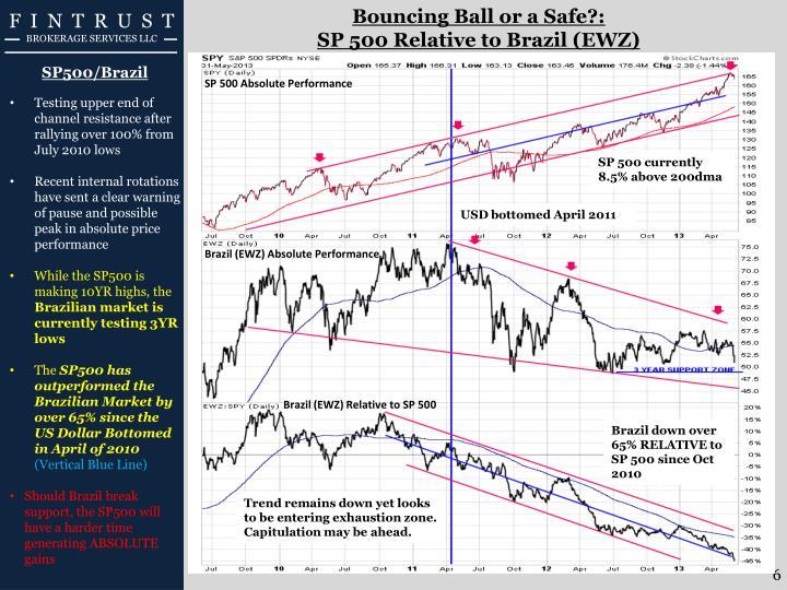Bouncing Ball or a Safe?: