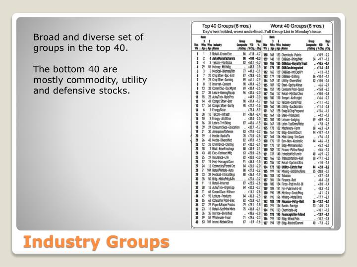 Broad and diverse set of groups in the top 40.
