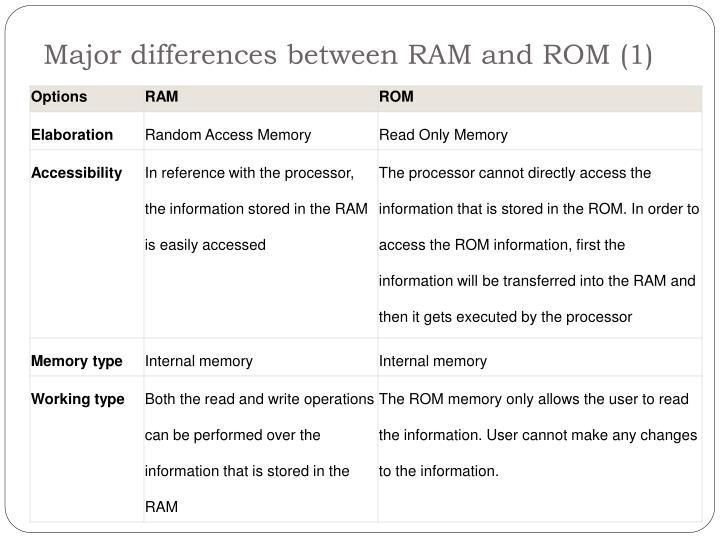 Ppt Ram Vs Rom Powerpoint Presentation Id 2573169