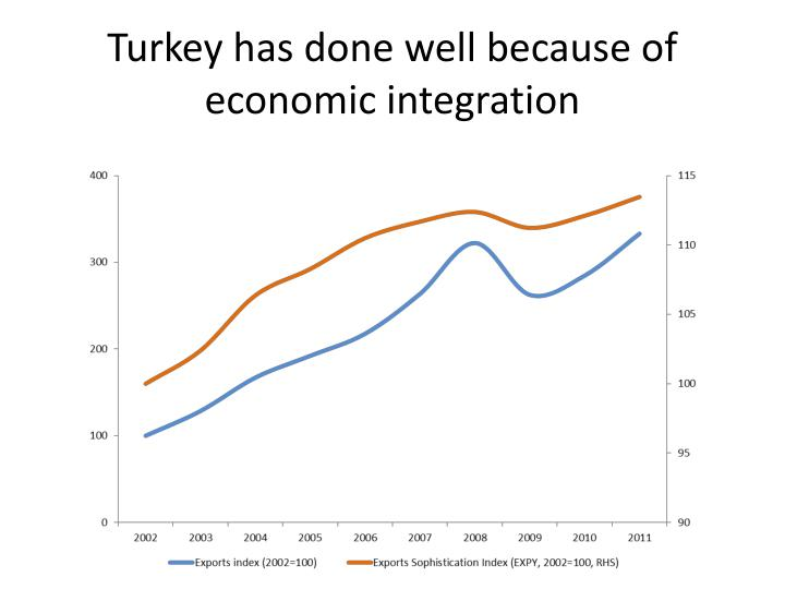 Turkey has done well because of economic integration