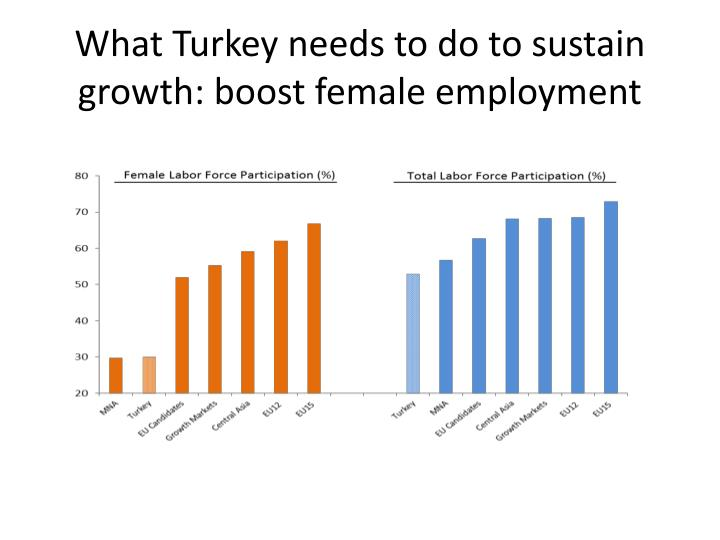 What Turkey needs to do to sustain growth: boost female employment