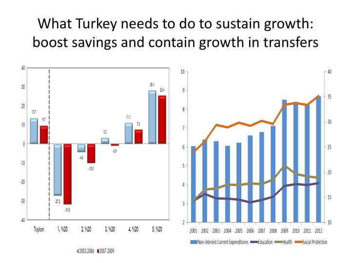 What Turkey needs to do to sustain growth: boost savings and contain growth in transfers