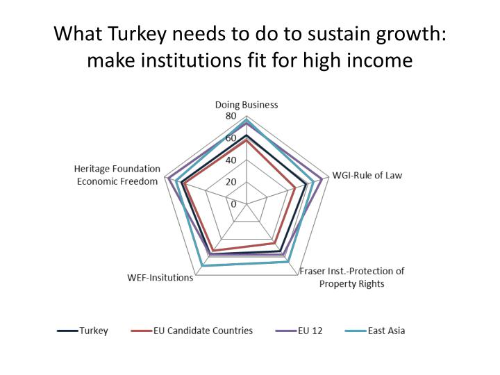 What Turkey needs to do to sustain growth: make institutions fit for high income