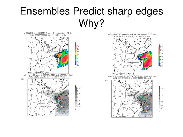 Ensembles Predict sharp edges
