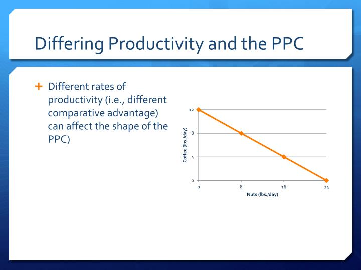 Differing Productivity and the PPC