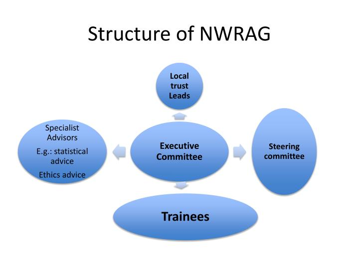 Structure of nwrag