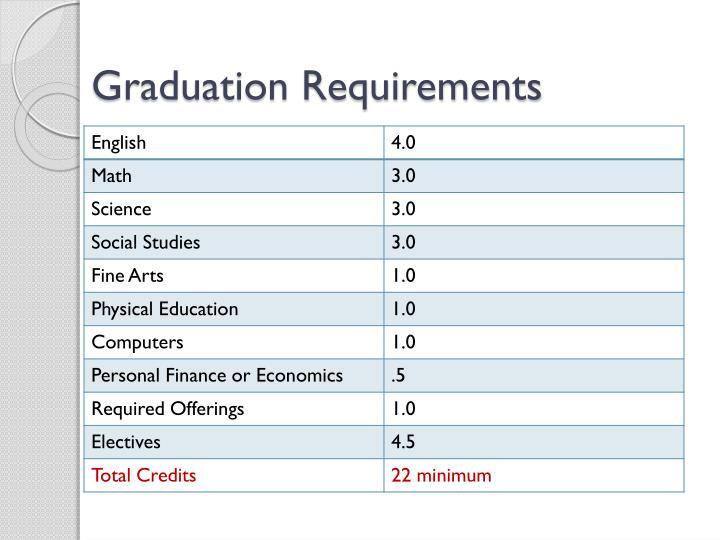 Graduation Requirements
