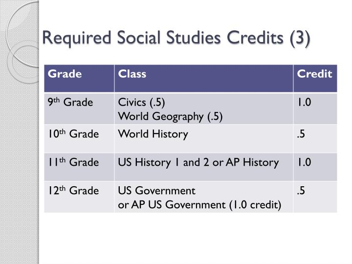Required Social Studies Credits (3)
