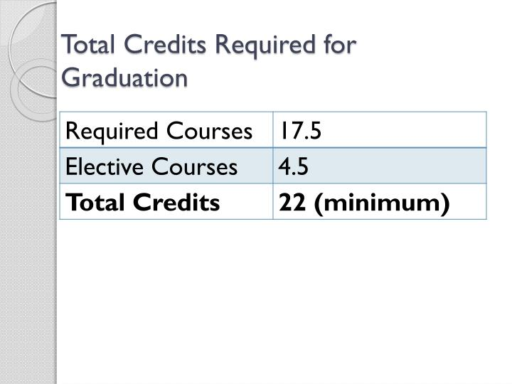 Total Credits Required for Graduation
