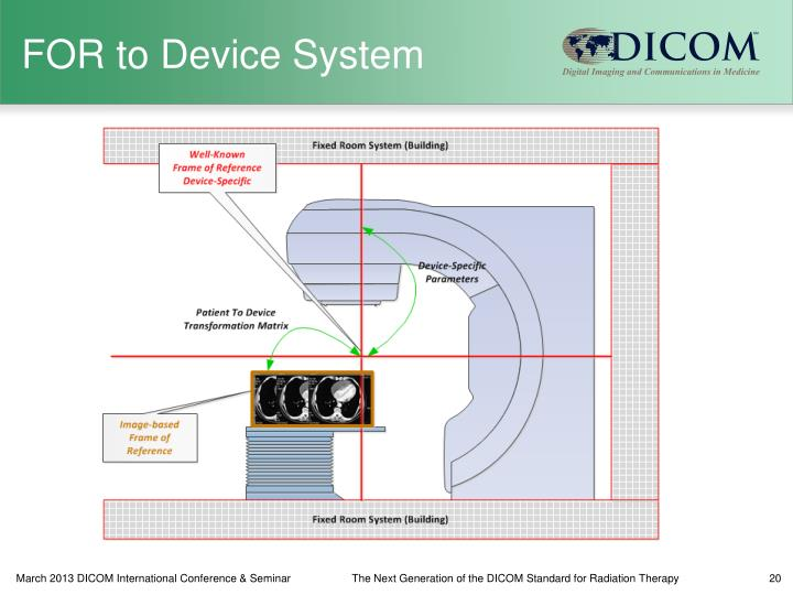 PPT - The Next Generation of the DICOM Standard for Radiation ...