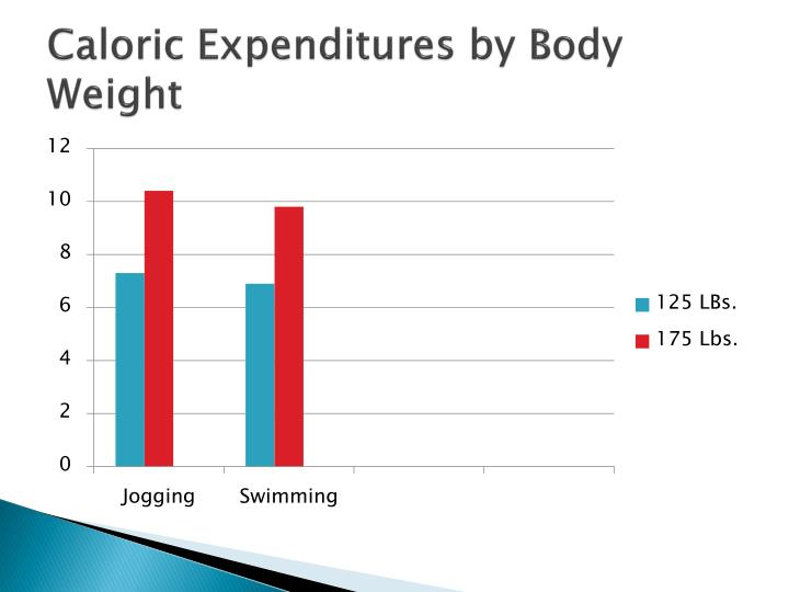 Caloric expenditures by body weight