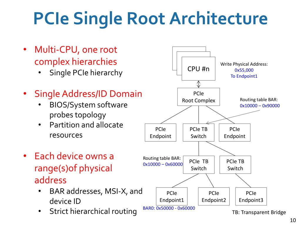 PPT - Memory-Based Rack Area Networking PowerPoint Presentation - ID